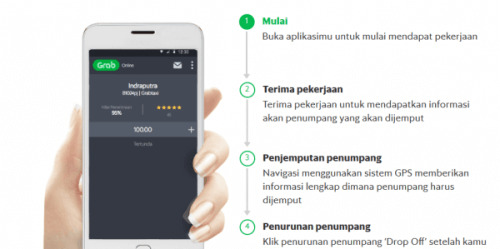 Cara Menggunakan Aplikasi Grab Driver Yang Benar